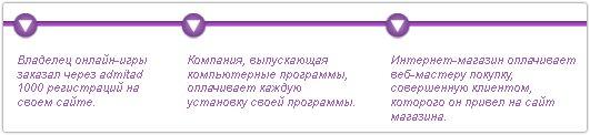 Партнерская сеть Admitad.