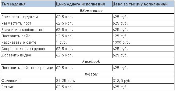 VKTarget: реклама и заработок в соцсетях.