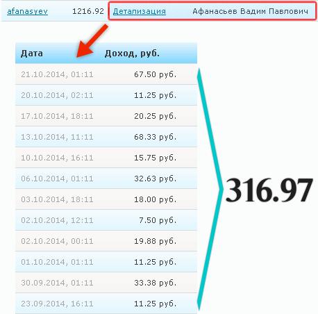 Сколько можно заработать на eTXT.ru?